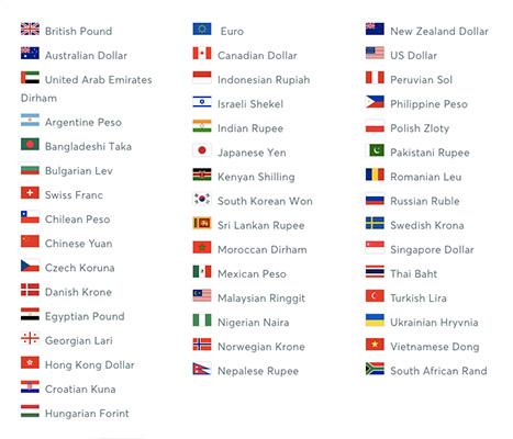 країни отримання переказу