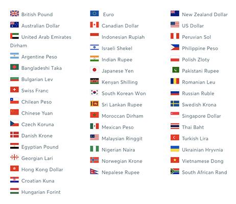 валюты получения переводов с TransferWise